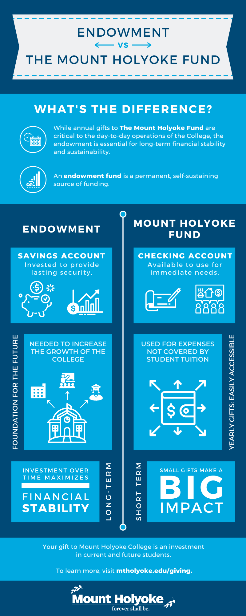 Endowment vs. The Mount Holyoke Fund: What's the difference? While annual gifts to The Mount Holyoke Fund are critical to the day-to-day operations of the College, the endowment is a permanent, self-sustaining source of funding that is essential for long-term financial stability.