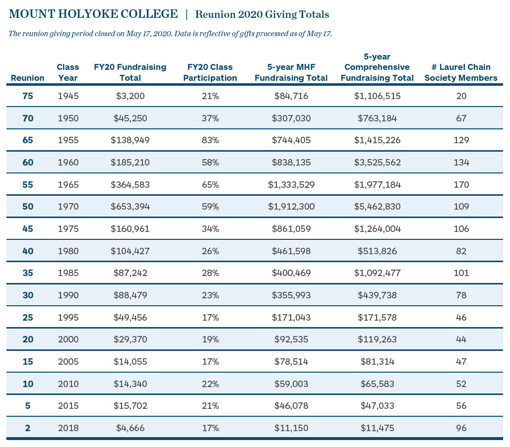 Mount Holyoke College Reunion fundraising results: click to view pdf.